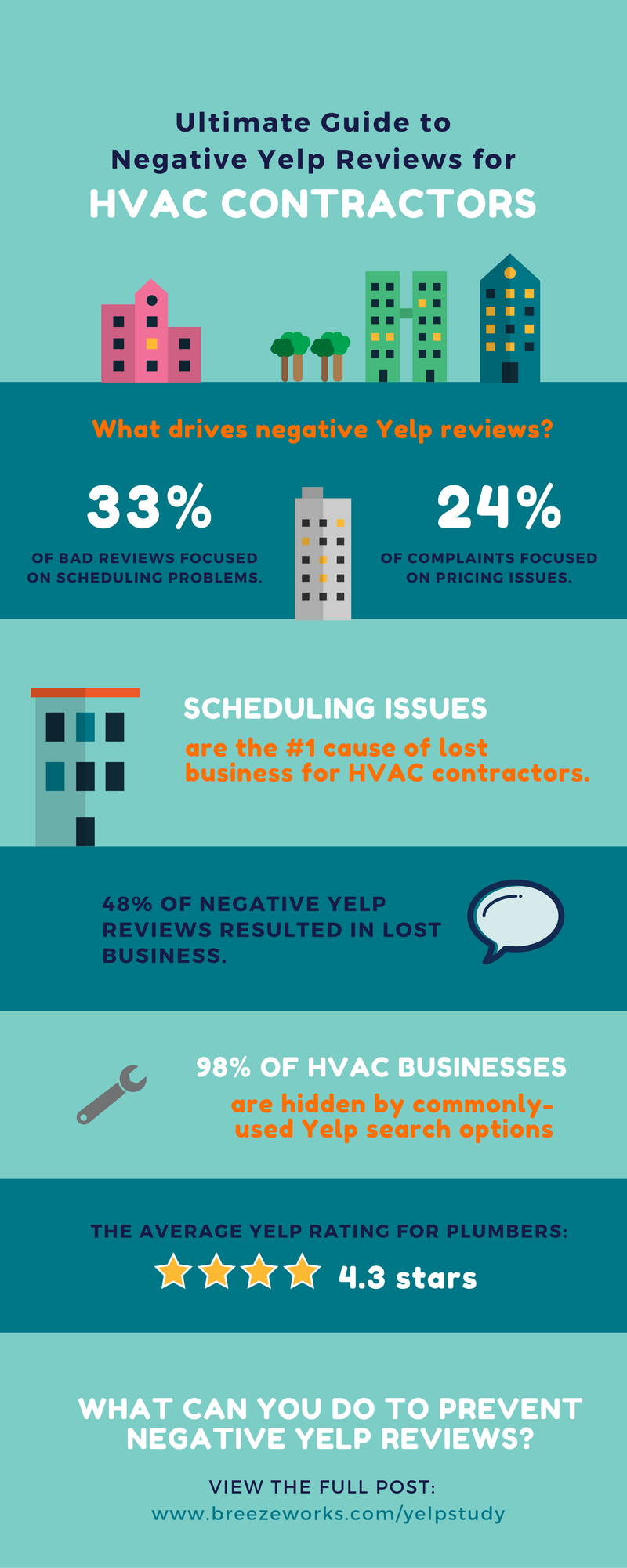 Yelp-Review-Stats-for-HVAC-Contractors.p