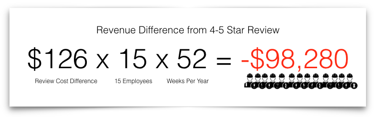 loss of revenue from a 4 to 5 star review
