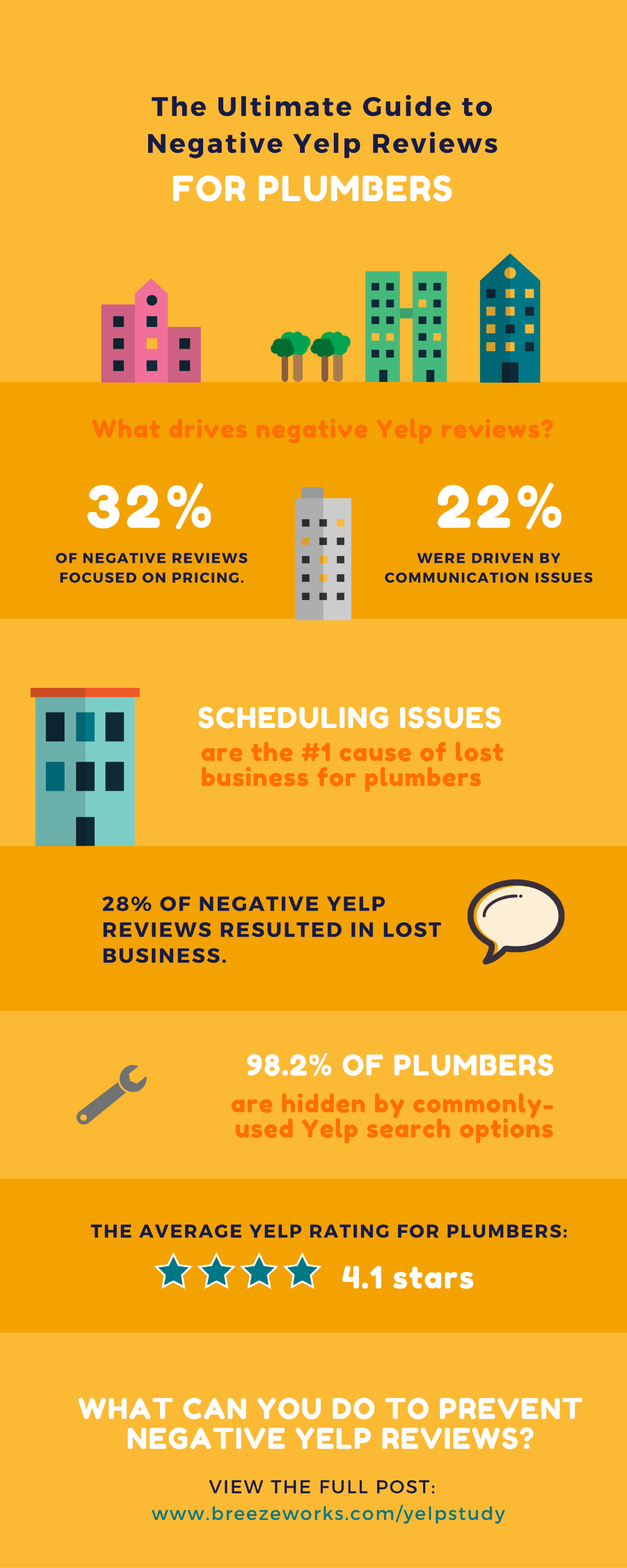 Yelp Review Stats for Plumbers