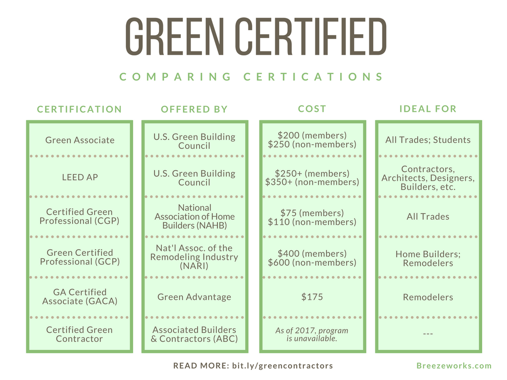 green certification for contractors