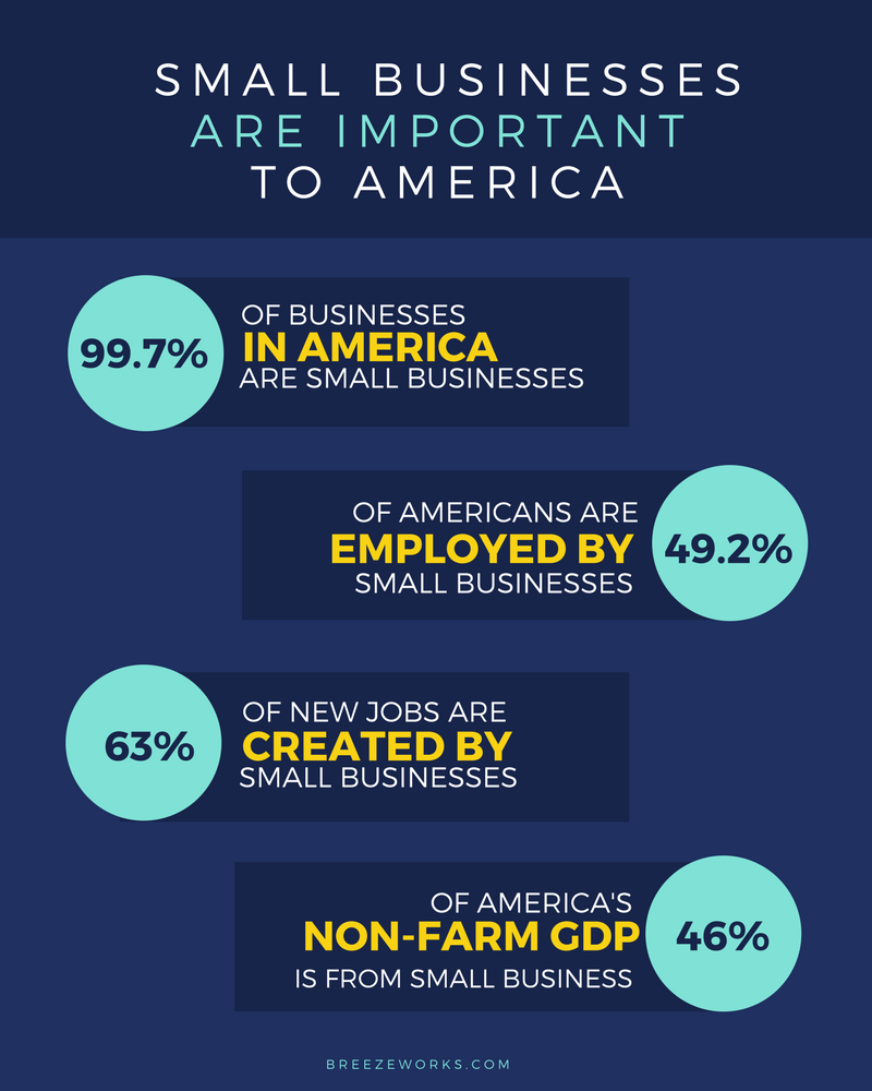 infographic small business impact on the American ecomony